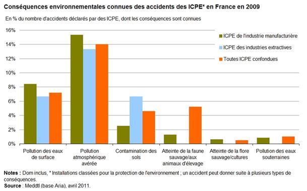 Conséquences environnementales accidents ICPE