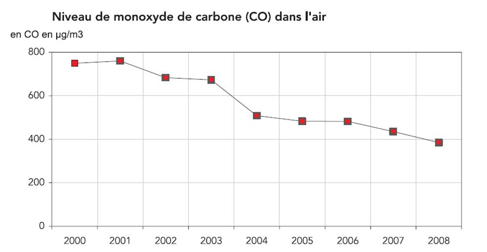 Evolution CO PDU Bordeaux