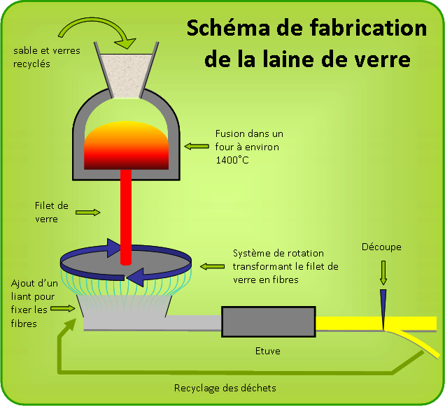 Fili re verre - Fabrication laine de verre ...