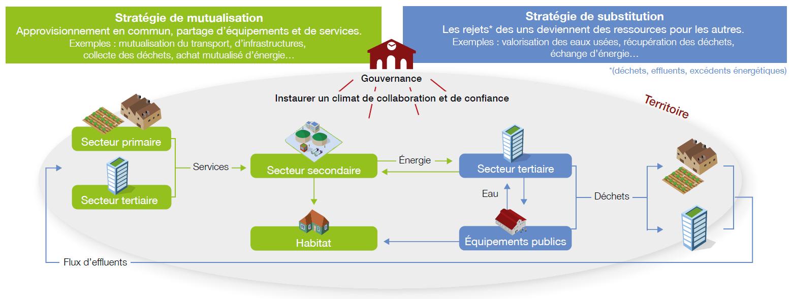 Schéma Orée mutualisations EIT