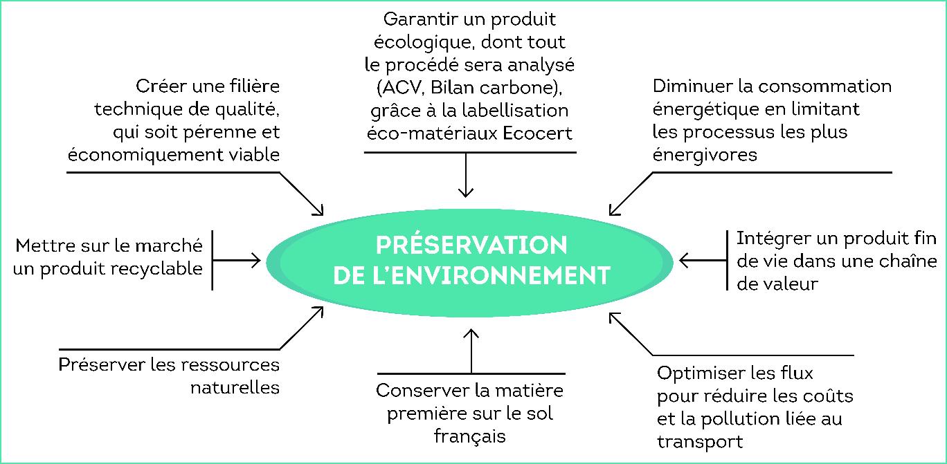 Schema avantages env recyclage OREE