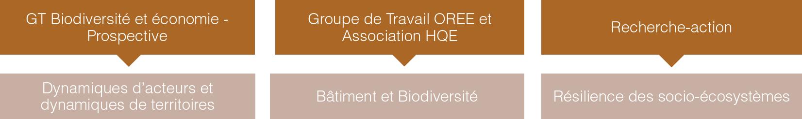 Axe priorite biodiversite OREE